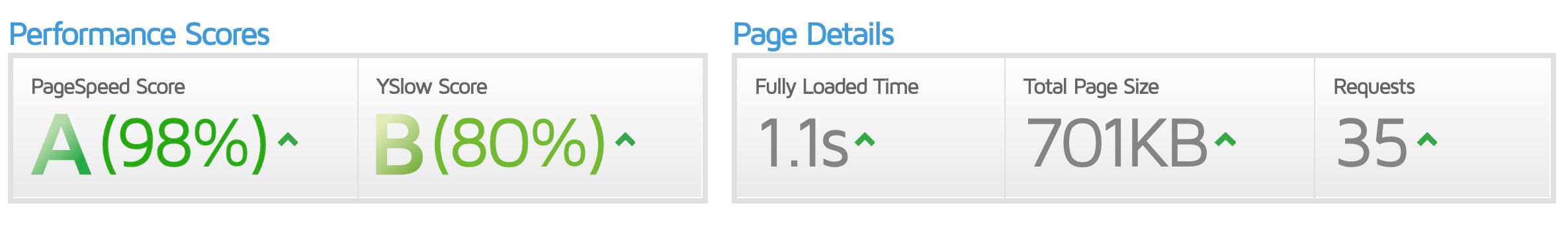 site speed after cloudflare